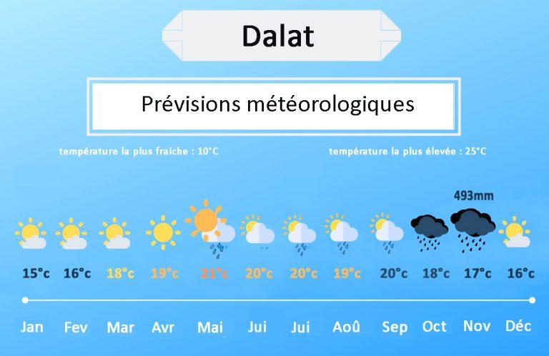 Dalat températures
