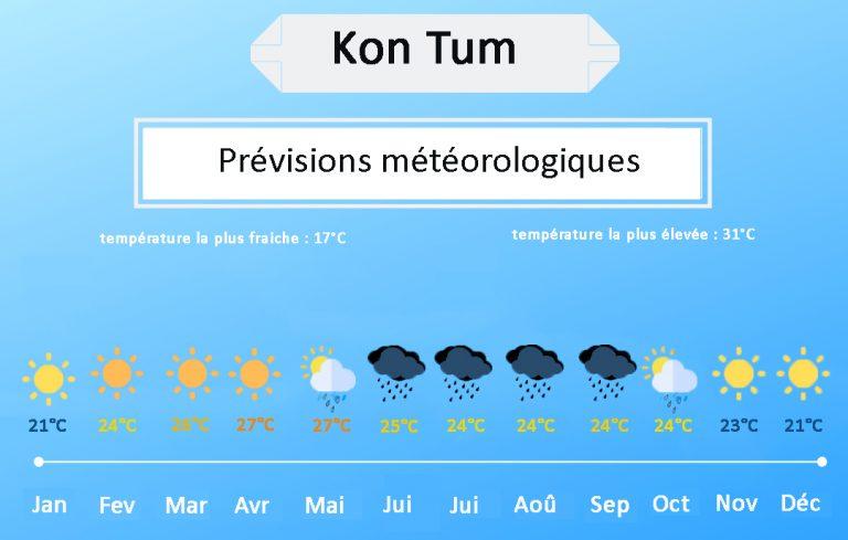 Kon Tum meteo