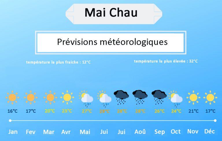 Mai Chau meteo