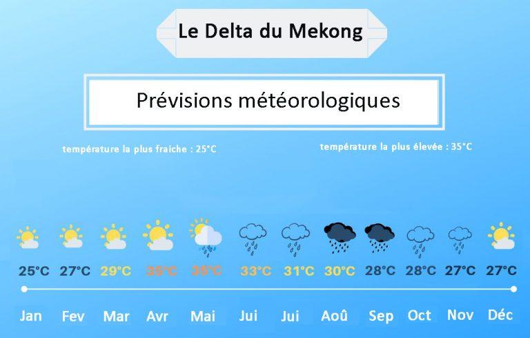 Delta du mekong meteo
