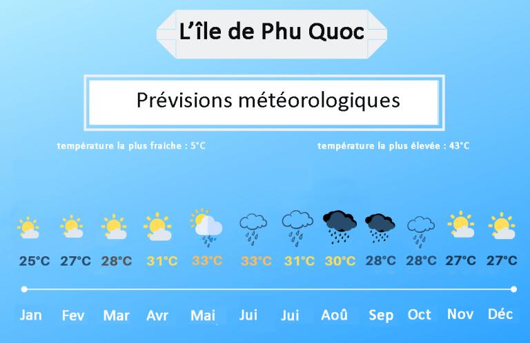 Phu Quoc températures