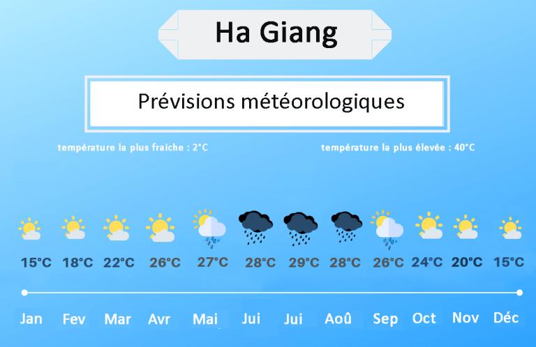 températures Ha Giang